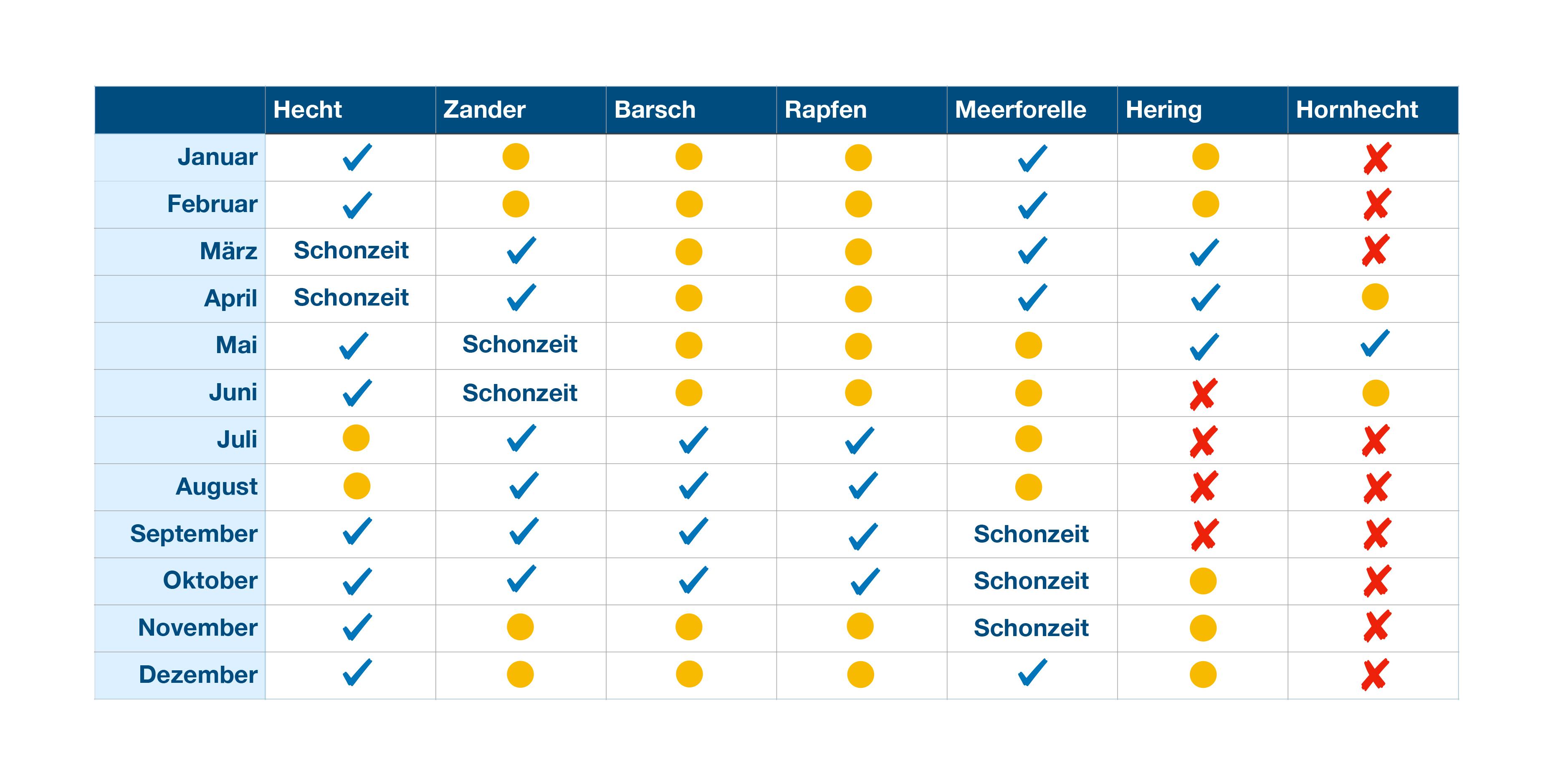 Tabelle Saisonzeiten